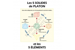 Planche présentation des Solides de Platon